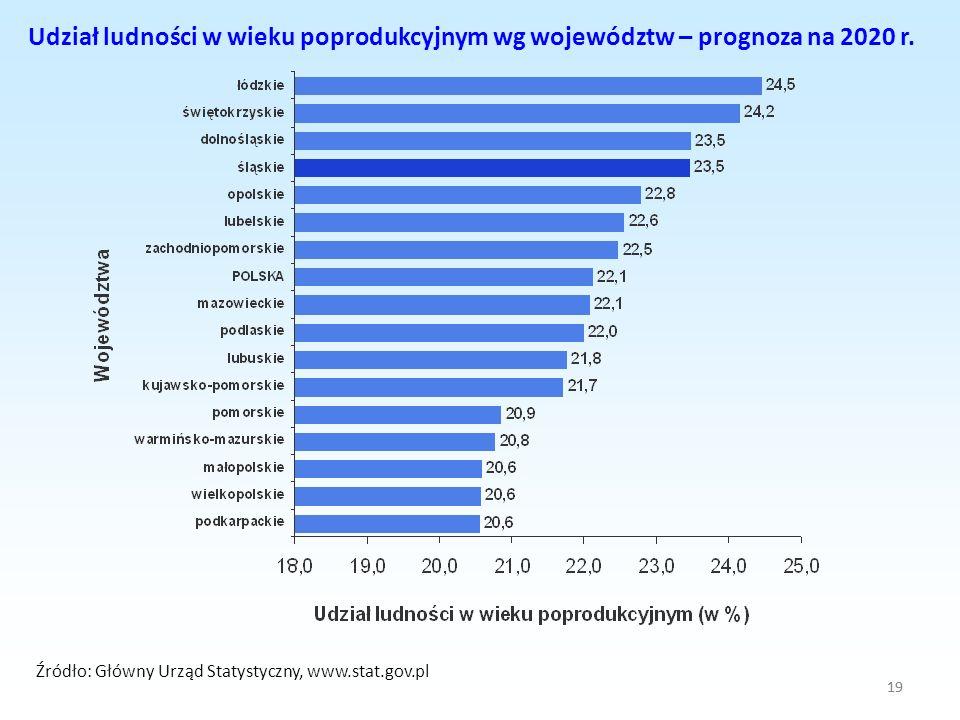 19 Udział ludności w wieku poprodukcyjnym wg województw – prognoza na 2020 r. Źródło: Główny Urząd Statystyczny, www.stat.gov.pl