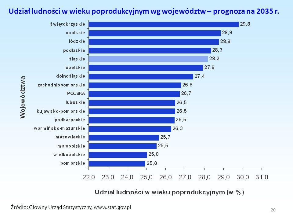 20 Udział ludności w wieku poprodukcyjnym wg województw – prognoza na 2035 r. Źródło: Główny Urząd Statystyczny, www.stat.gov.pl