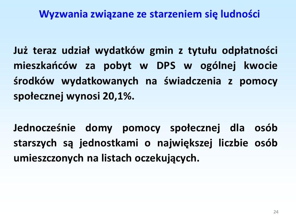 24 Już teraz udział wydatków gmin z tytułu odpłatności mieszkańców za pobyt w DPS w ogólnej kwocie środków wydatkowanych na świadczenia z pomocy społe