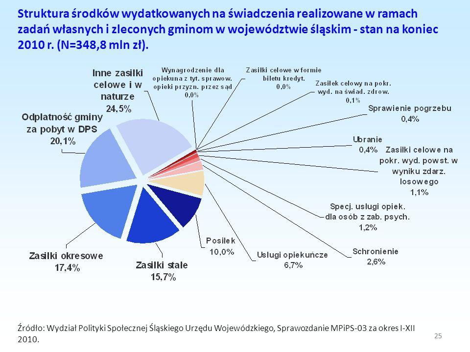 25 Struktura środków wydatkowanych na świadczenia realizowane w ramach zadań własnych i zleconych gminom w województwie śląskim - stan na koniec 2010