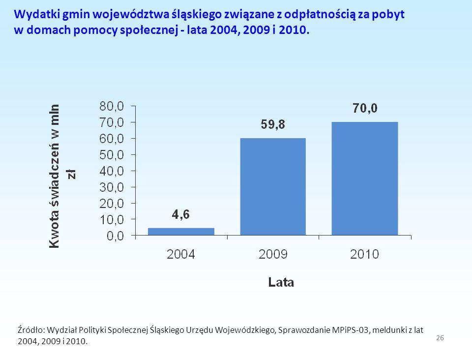 26 Wydatki gmin województwa śląskiego związane z odpłatnością za pobyt w domach pomocy społecznej - lata 2004, 2009 i 2010. Źródło: Wydział Polityki S