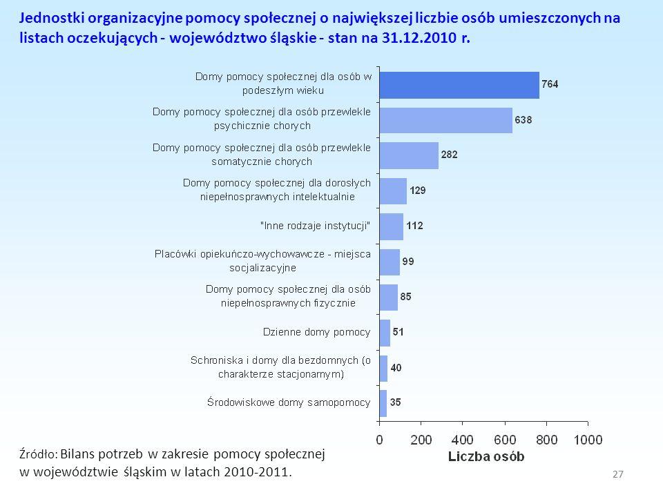 27 Jednostki organizacyjne pomocy społecznej o największej liczbie osób umieszczonych na listach oczekujących - województwo śląskie - stan na 31.12.20