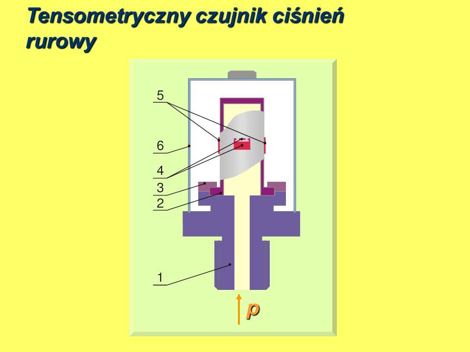 Mikromechanika Krzemowa MEMS Krzem Współczynnik poissona – taki jak dla stali Wytrzymałość – 2,5 raza wieksza Brak histerezy mechanicznej Duża przewodność cieplna