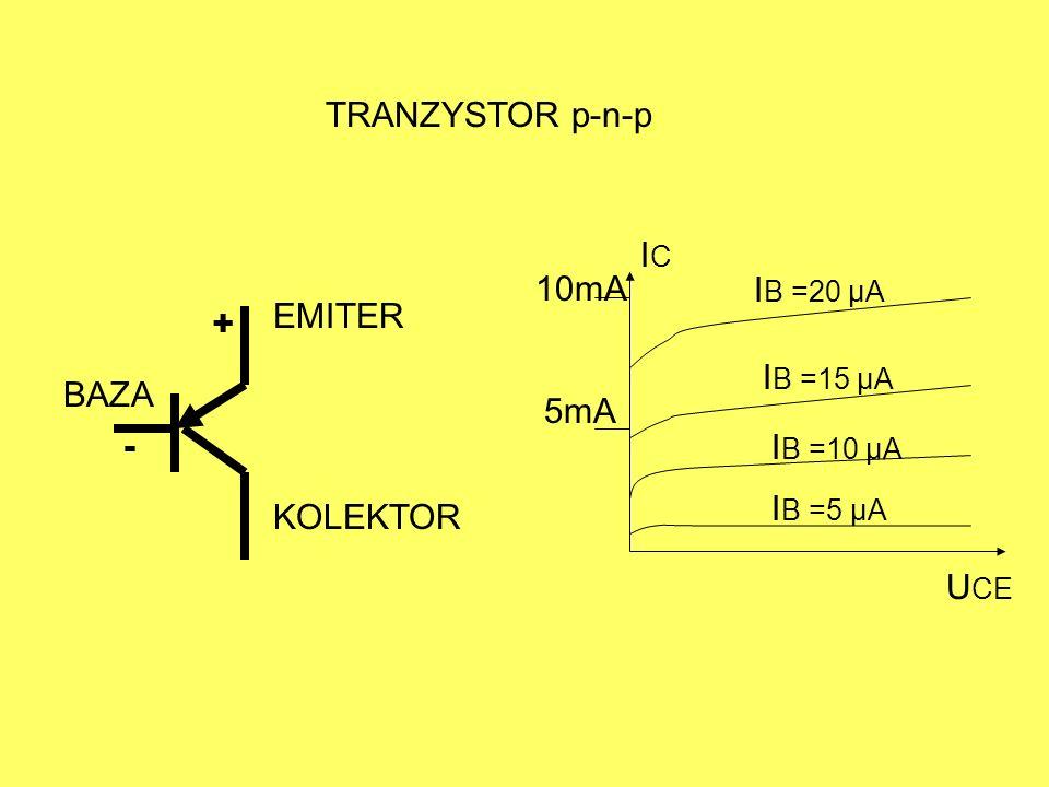 BAZA KOLEKTOR EMITER TRANZYSTOR p-n-p + - ICIC I B =20 µA I B =15 µA I B =10 µA I B =5 µA U CE 5mA 10mA