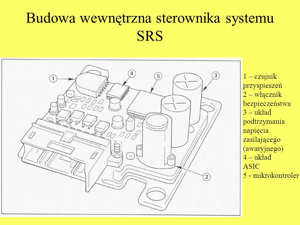 Budowa wewnętrzna sterownika systemu SRS 1 – czujnik przyspieszeń 2 – włącznik bezpieczeństwa 3 – układ podtrzymania napięcia zasilającego (awaryjnego