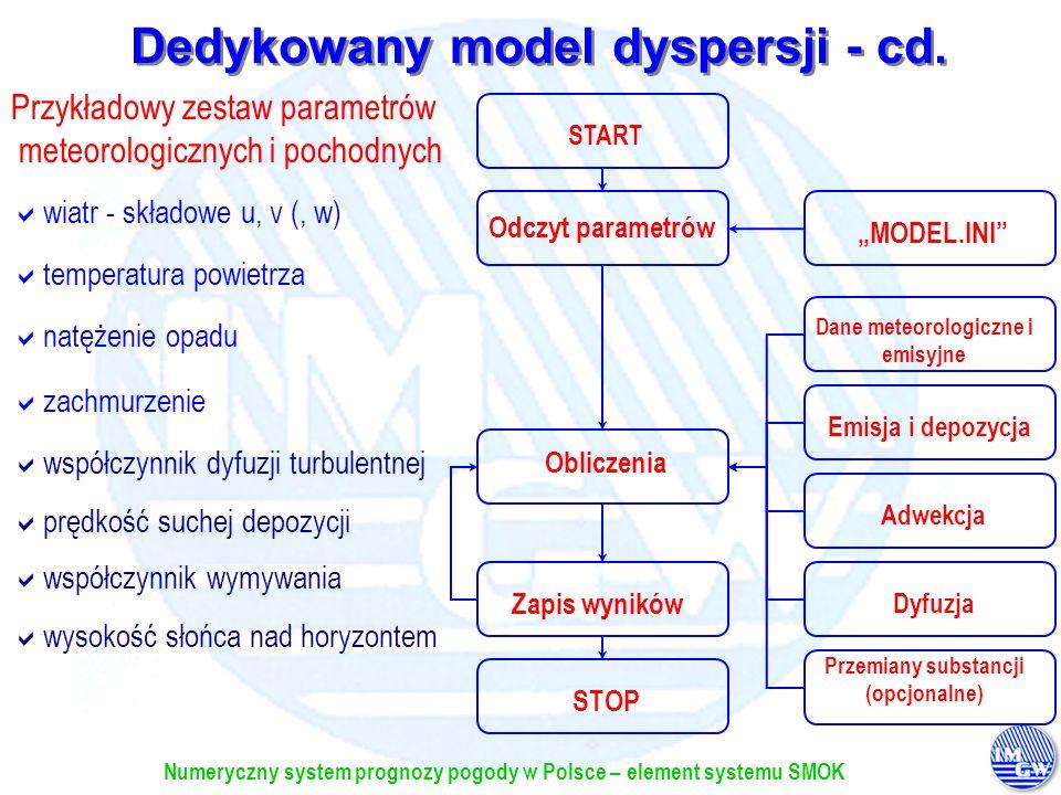 Numeryczny system prognozy pogody w Polsce – element systemu SMOK START Odczyt parametrów Obliczenia Zapis wyników STOPMODEL.INI Dane meteorologiczne