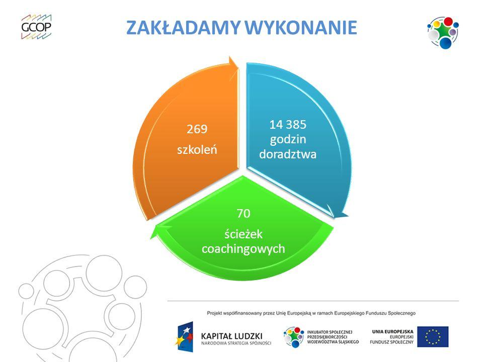 ZAKŁADAMY WYKONANIE 14 385 godzin doradztwa 70 ścieżek coachingowych 269 szkoleń