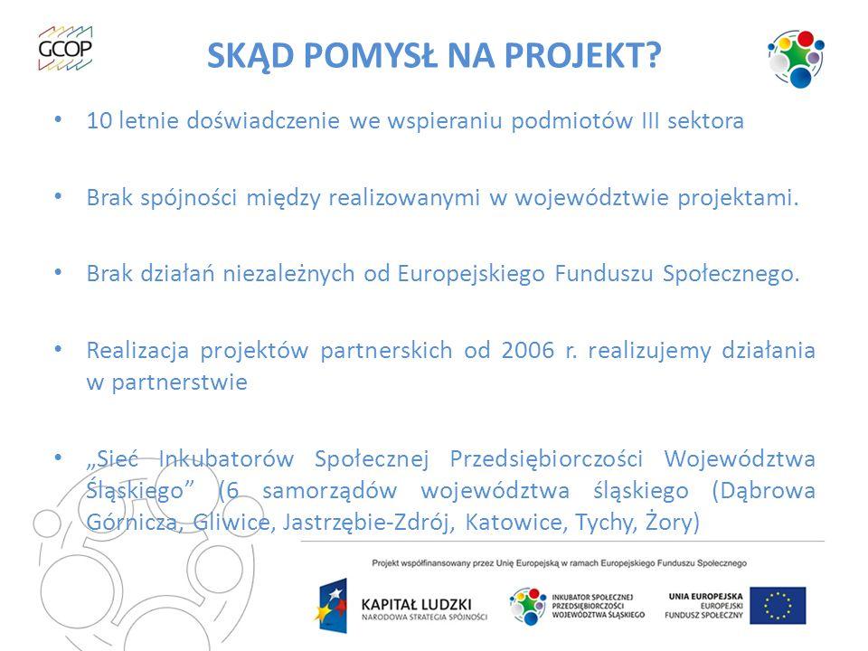 FORMA DZIAŁANIA W okresie od 1 kwietnia 2012 do 31 marca 2015 roku działa: -6 stacjonarnych samorządowych inkubatorów na terenie województwa (Bielsko-Biała, Częstochowa, Dąbrowa Górnicza, Gliwice, Tychy, Żory) -2 mobilne inkubatory prowadzone przez organizacje pozarządowe (Centrum Rozwoju Inicjatyw Społecznych CRIS, Bielskie Stowarzyszenie Artystyczne Teatr Grodzki)