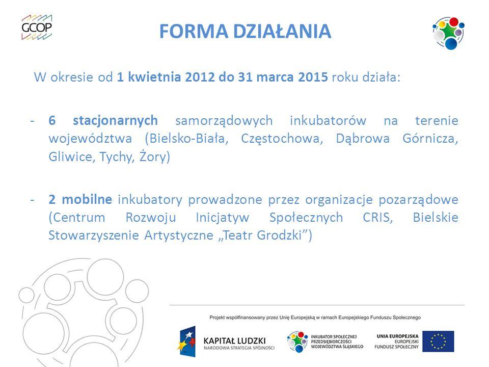 FORMA DZIAŁANIA W okresie od 1 kwietnia 2012 do 31 marca 2015 roku działa: -6 stacjonarnych samorządowych inkubatorów na terenie województwa (Bielsko-