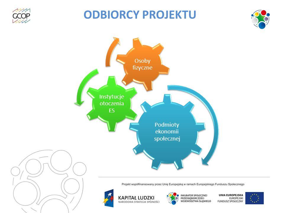 WSPARCIE MERYTORYCZNE SzkoleniaDoradztwoCoaching Wizyty studyjne Tworzenie partnerstw lokalnych