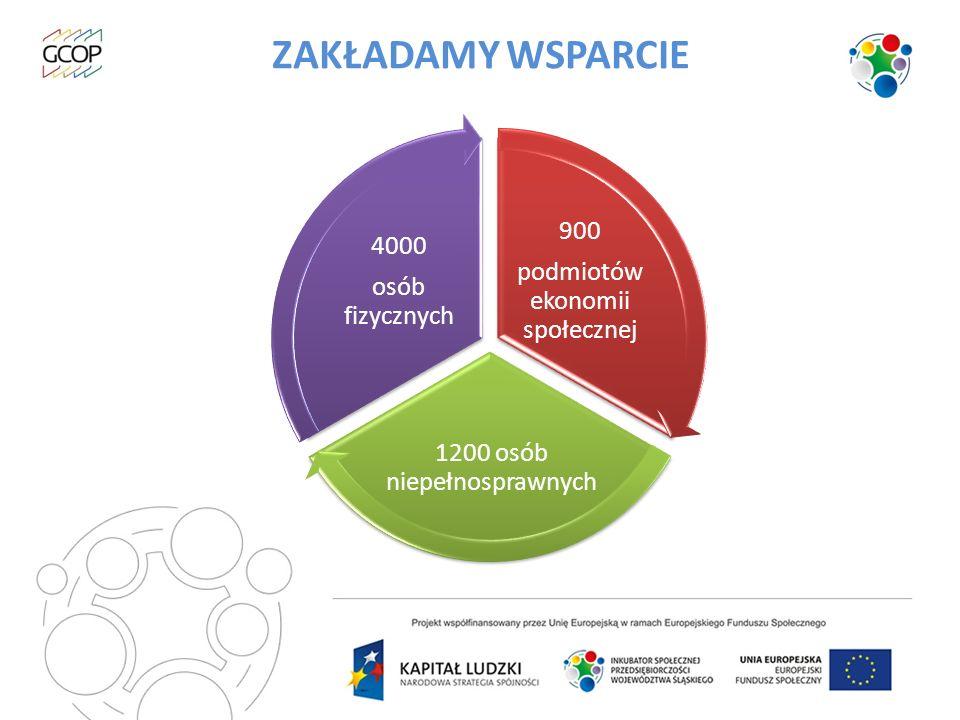 ZAKŁADAMY WSPARCIE 900 podmiotów ekonomii społecznej 1200 osób niepełnosprawnych 4000 osób fizycznych