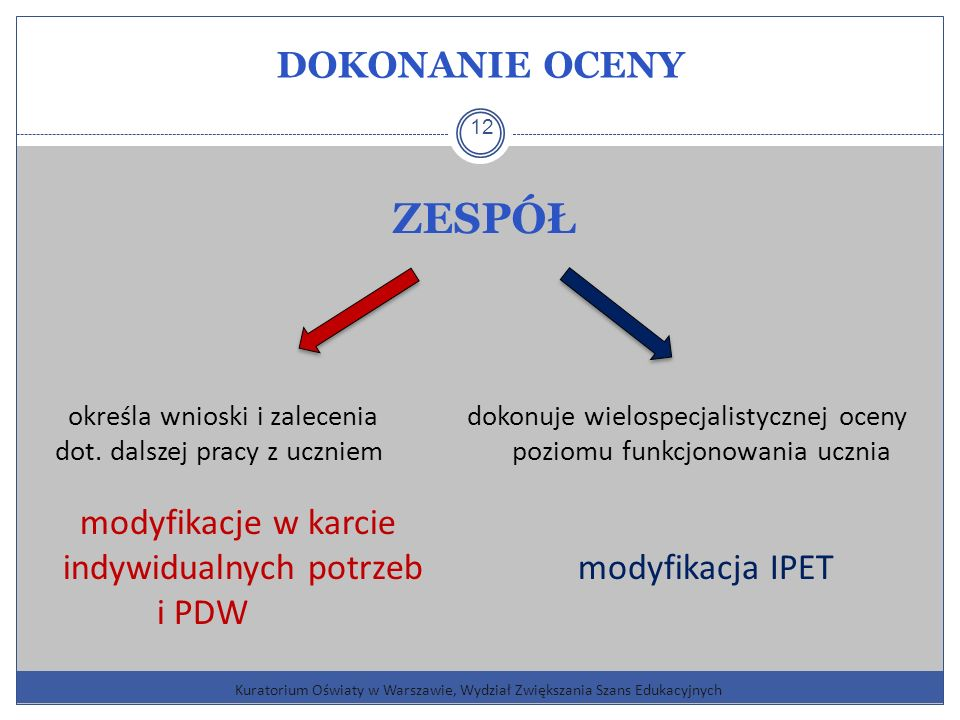 DOKONANIE OCENY Kuratorium Oświaty w Warszawie, Wydział Zwiększania Szans Edukacyjnych 12 ZESPÓŁ określa wnioski i zalecenia dokonuje wielospecjalistycznej oceny dot.