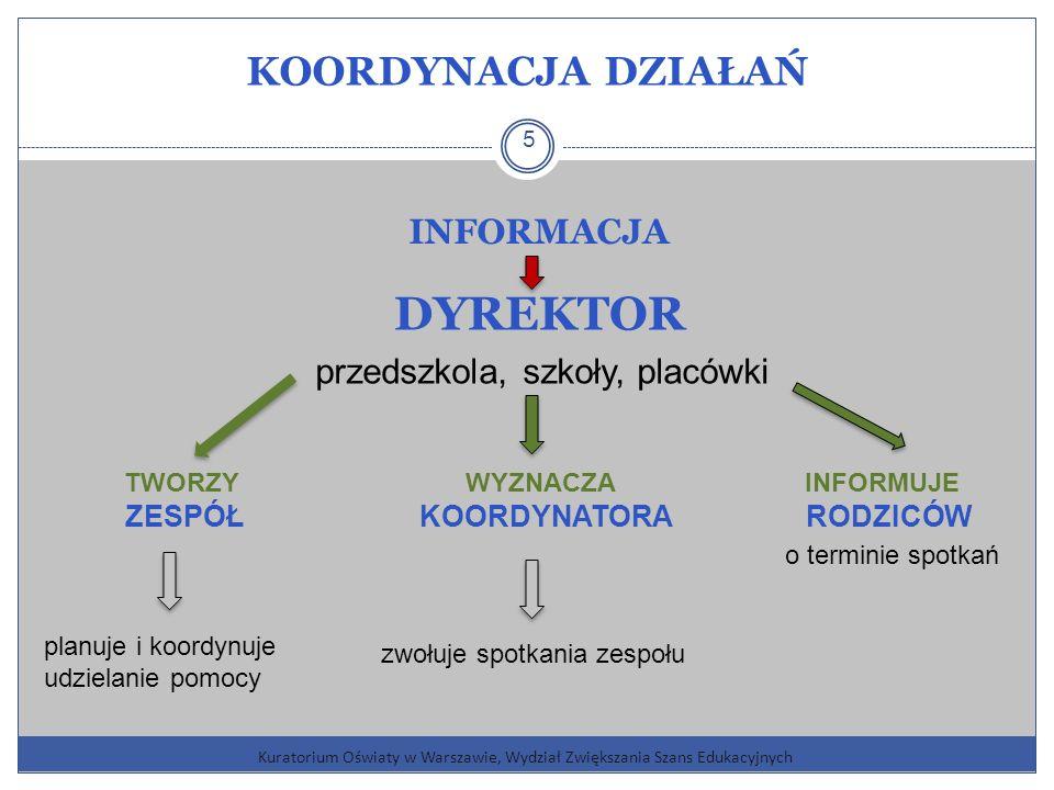 KOORDYNACJA DZIAŁAŃ Kuratorium Oświaty w Warszawie, Wydział Zwiększania Szans Edukacyjnych 5 INFORMACJA DYREKTOR przedszkola, szkoły, placówki TWORZY WYZNACZA INFORMUJE ZESPÓŁ KOORDYNATORA RODZICÓW planuje i koordynuje udzielanie pomocy zwołuje spotkania zespołu o terminie spotkań