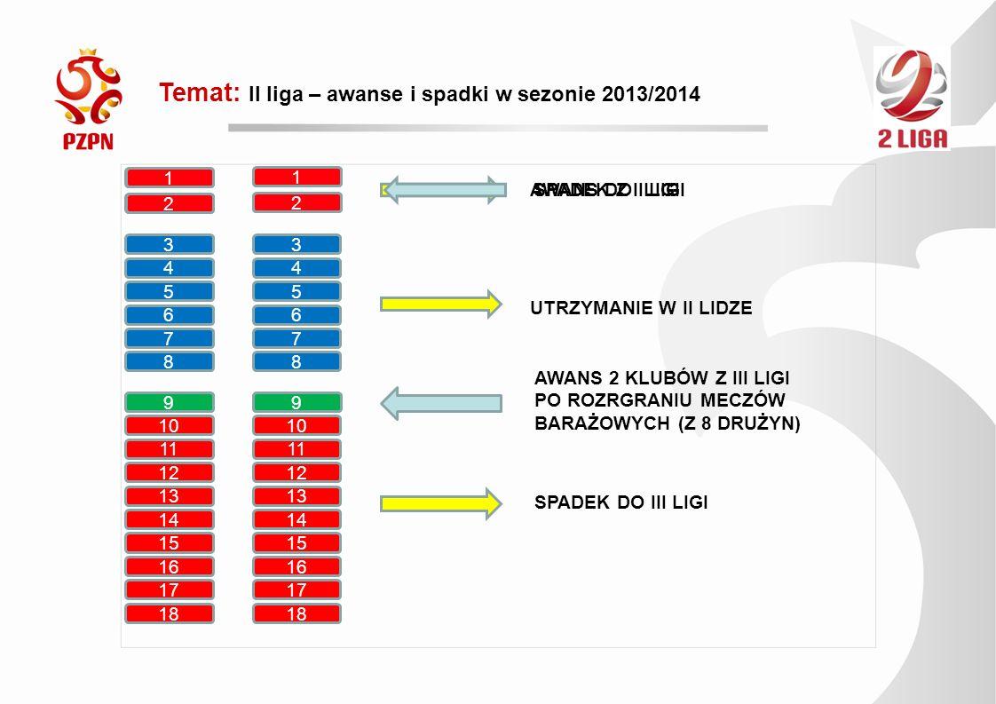 Temat: II liga – awanse i spadki w kolejnych sezonach od 2014/2015 1 5 2 6 7 8 9 10 11 12 13 14 15 16 AWANS DO I LIGI UTRZYMANIE W II LIDZE 17 18 SPADEK Z II LIGI 3 4 15 16 17 18 AWANS Z III LIGI 1 2 SPADEK Z I LIGI 3 4