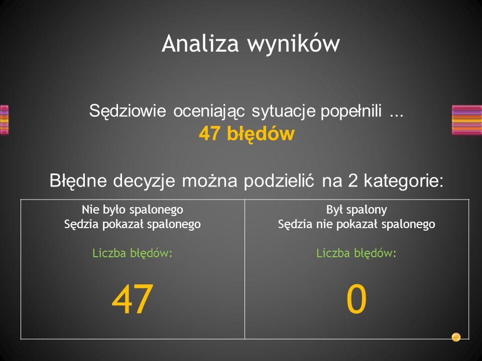Analiza wyników Sędziowie oceniając sytuacje popełnili... 47 błędów Błędne decyzje można podzielić na 2 kategorie: Nie było spalonego Sędzia pokazał s