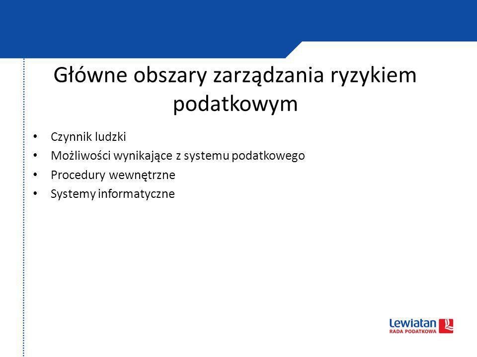 Główne obszary zarządzania ryzykiem podatkowym Czynnik ludzki Możliwości wynikające z systemu podatkowego Procedury wewnętrzne Systemy informatyczne