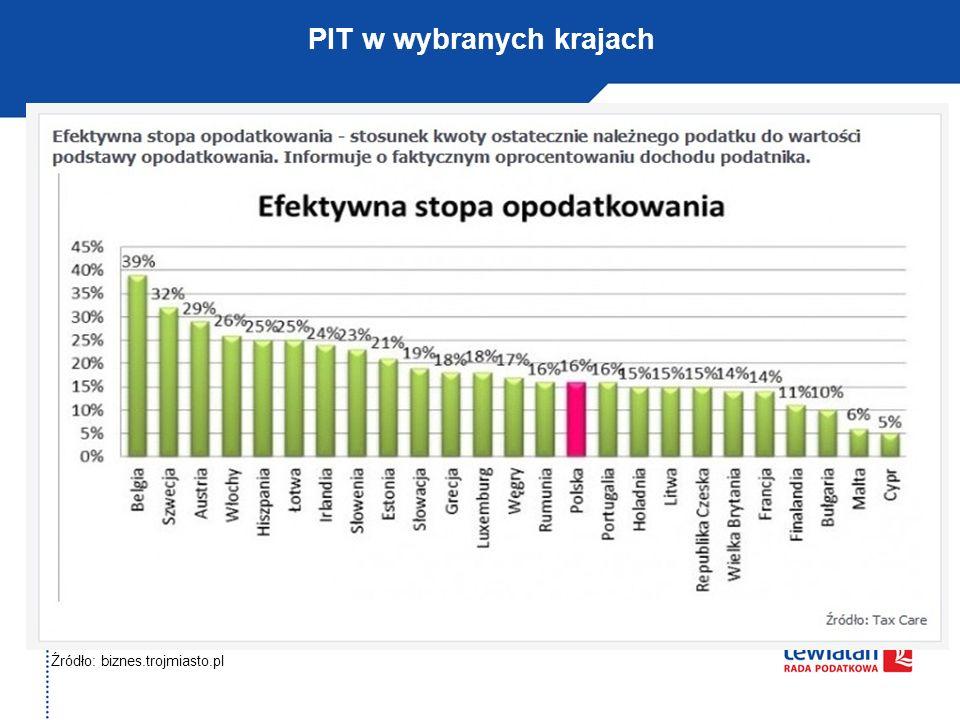 Źródło: biznes.trojmiasto.pl PIT w wybranych krajach