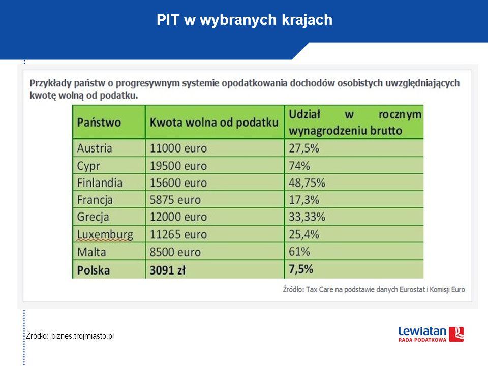Źródło: biznes.trojmiasto.pl