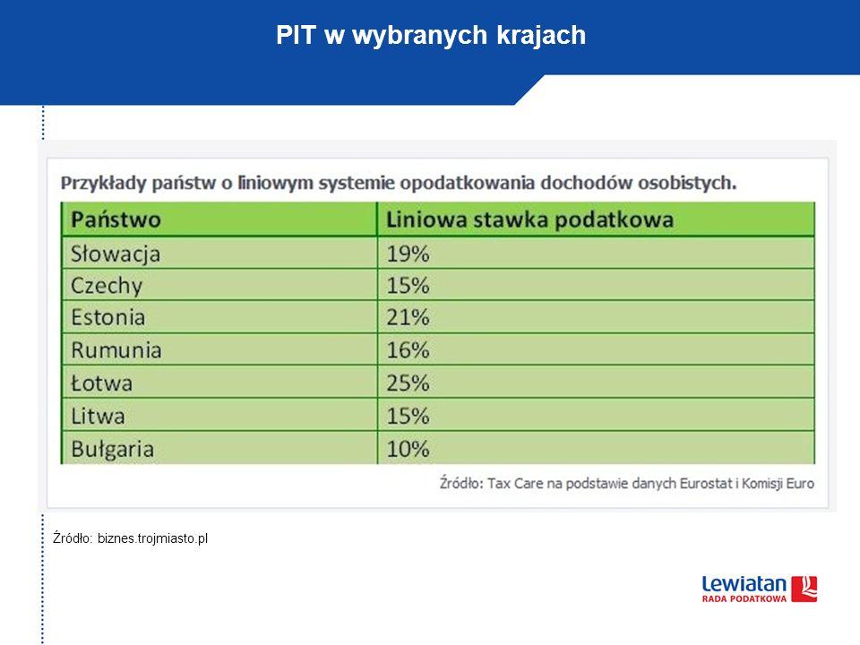 PIT w wybranych krajach Źródło: biznes.trojmiasto.pl
