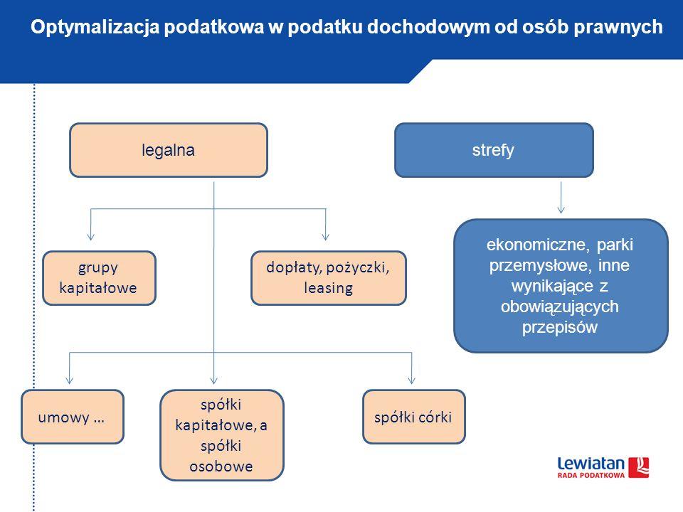 Optymalizacja podatkowa w podatku dochodowym od osób prawnych legalnastrefy ekonomiczne, parki przemysłowe, inne wynikające z obowiązujących przepisów
