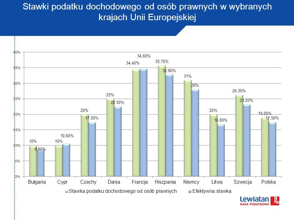 Stawki podatku dochodowego od osób prawnych w wybranych krajach Unii Europejskiej