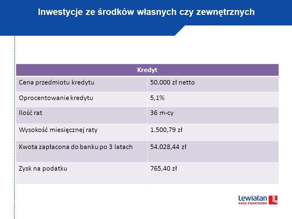 Inwestycje ze środków własnych czy zewnętrznych Kredyt Cena przedmiotu kredytu50.000 zł netto Oprocentowanie kredytu5,1% Ilość rat36 m-cy Wysokość mie