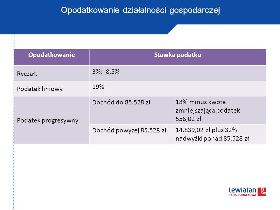 Opodatkowanie działalności - przykład WyszczególnienieWysokość podatkuDochód do dyspozycji ryczałt 3%3.000 zł97.000 zł ryczałt 8,5%8.500 zł91.500 zł podatek liniowy 19%19.000 zł81.000 zł progresja (18%, 32%)19.470,06 zł80.529,94 zł Założenie: Dochód z działalności przed opodatkowaniem podatkiem dochodowym wynosi 100.000 zł