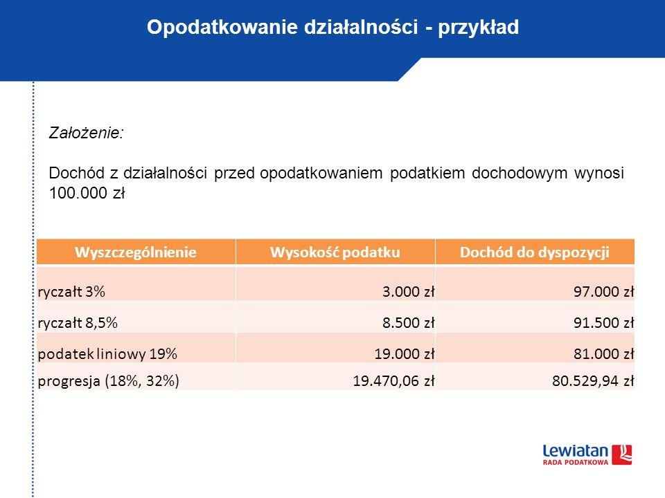 Opodatkowanie działalności - przykład WyszczególnienieWysokość podatkuDochód do dyspozycji ryczałt 3%3.000 zł97.000 zł ryczałt 8,5%8.500 zł91.500 zł p