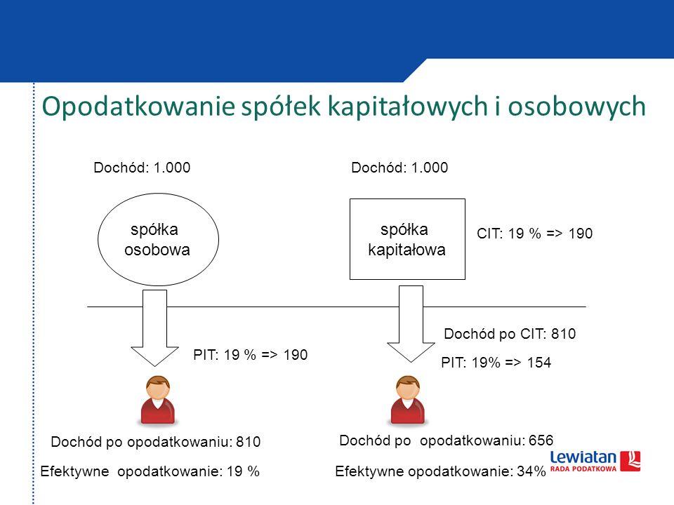 Opodatkowanie spółek kapitałowych i osobowych spółka osobowa spółka kapitałowa Dochód: 1.000 PIT: 19 % => 190 CIT: 19 % => 190 Dochód po opodatkowaniu