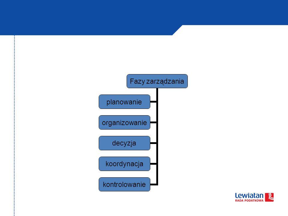 Fazy zarządzania planowanie organizowanie decyzja koordynacja kontrolowanie