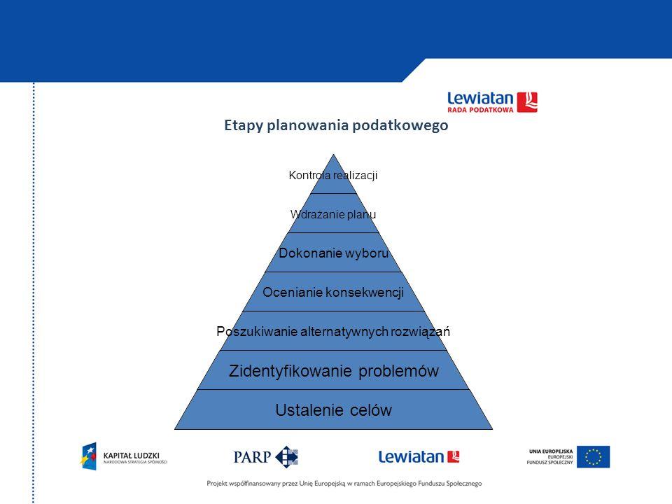 Etapy planowania podatkowego. Kontrola realizacji Wdrażanie planu Dokonanie wyboru Ocenianie konsekwencji Poszukiwanie alternatywnych rozwiązań Zident