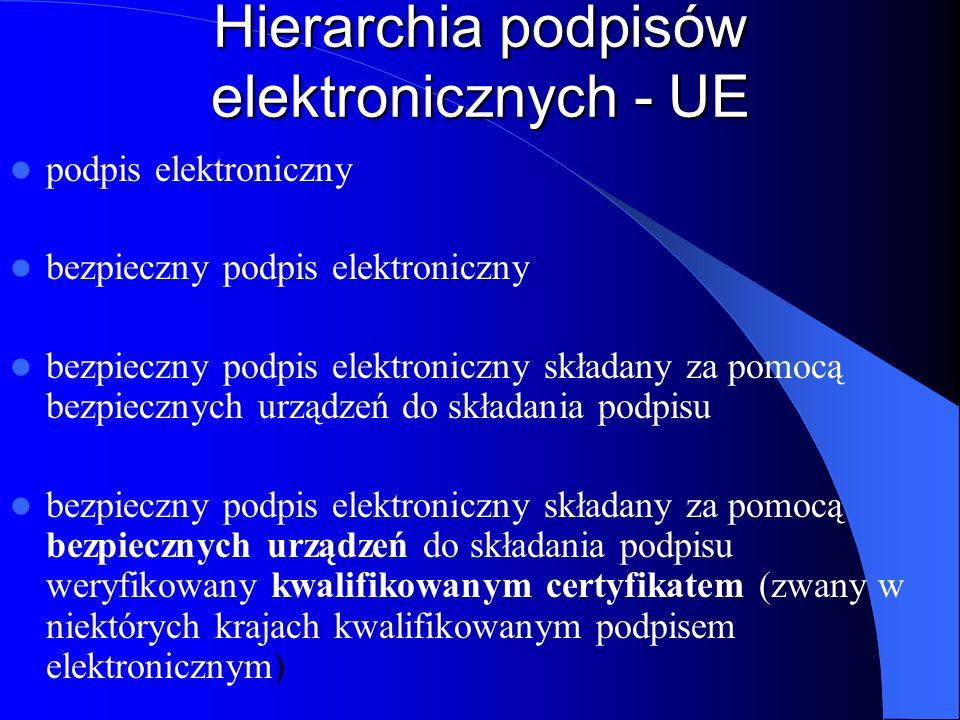 Różnice W dyrektywie zdefiniowano produkt dla podpisów elektronicznych jako hardware lub software, (Polska) bezpieczny podpis elektroniczny powinien zostać wygenerowany i złożony z użyciem bezpiecznego urządzenia służącego do składania podpisu elektronicznego, czyli sprzętu i oprogramowania skonfigurowanego w sposób umożliwiający złożenie podpisu przy wykorzystaniu danych służących do składania podpisu, które to urządzenia spełniają wymogi określone w ustawie (art.