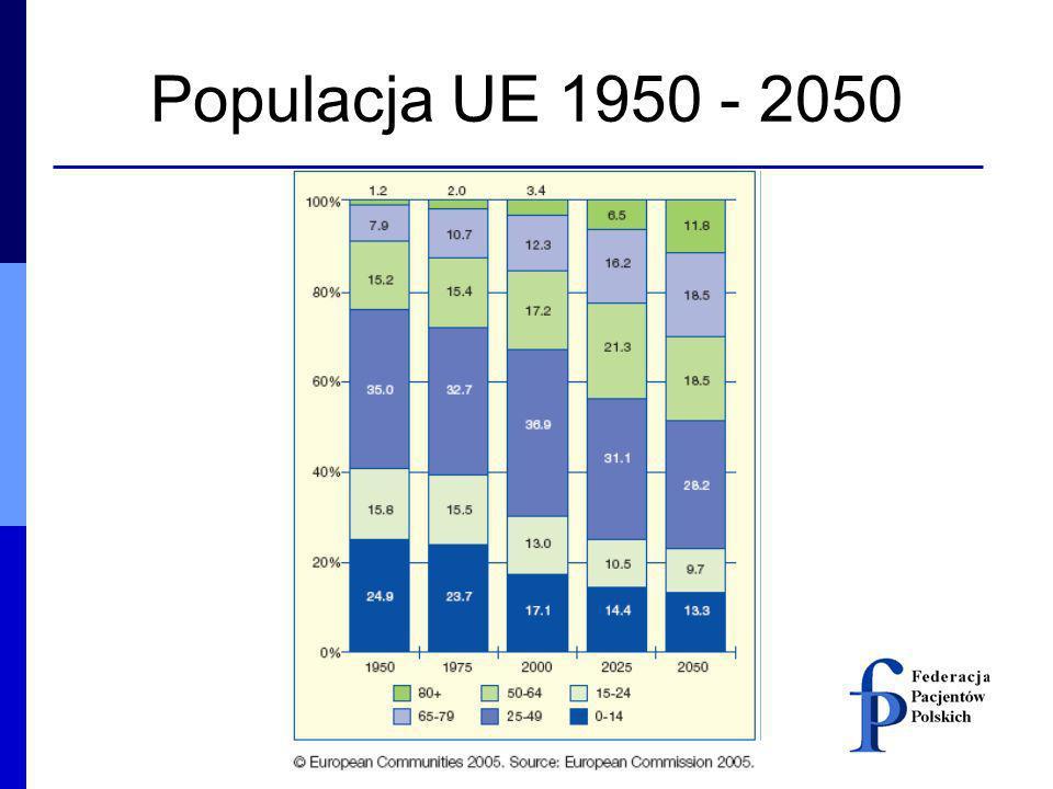 Populacja UE 1950 - 2050