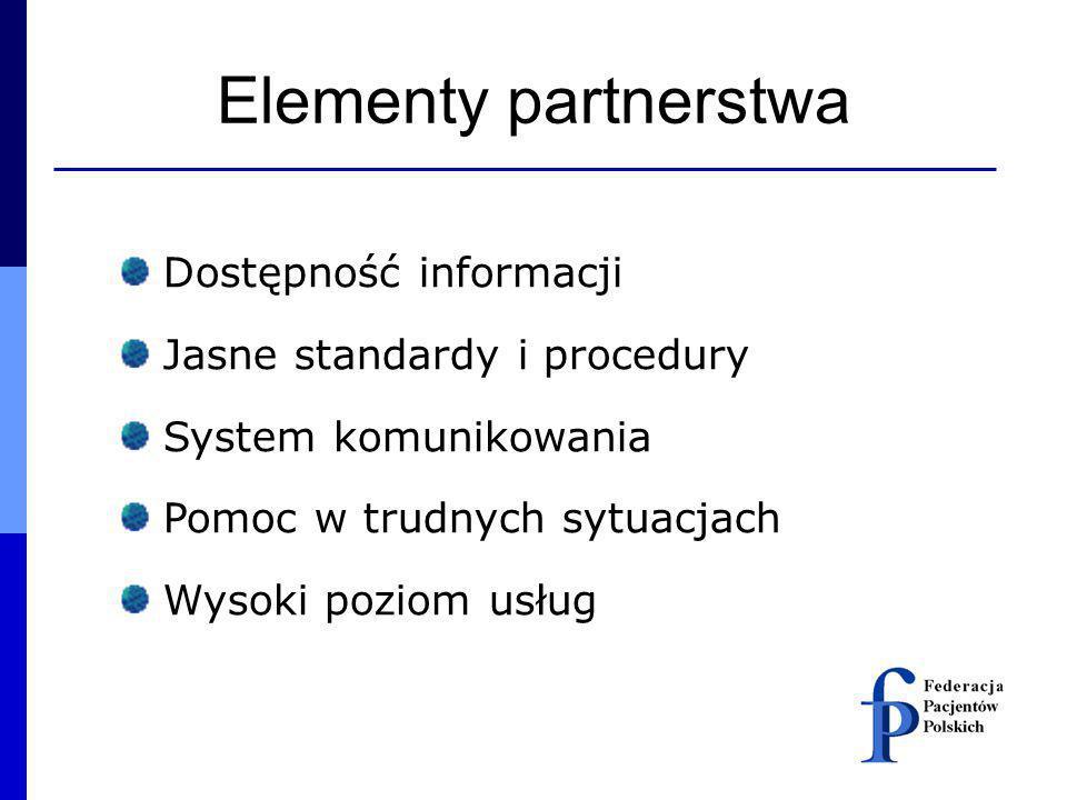 Elementy partnerstwa Dostępność informacji Jasne standardy i procedury System komunikowania Pomoc w trudnych sytuacjach Wysoki poziom usług