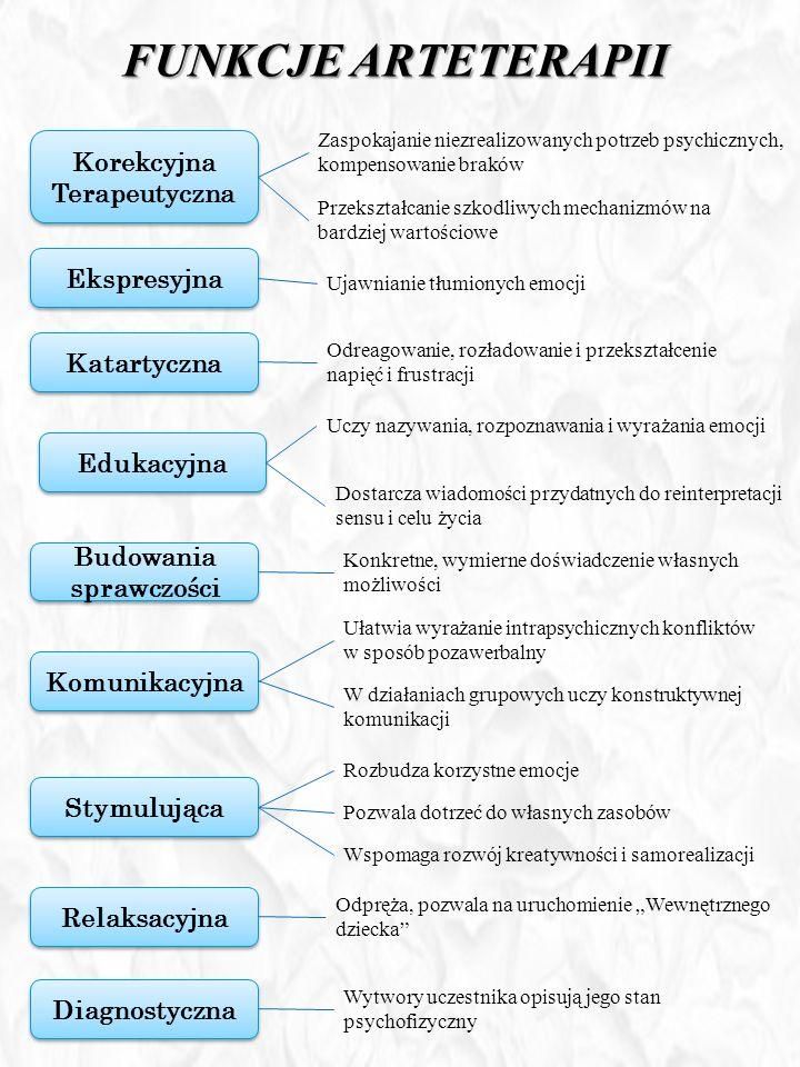FUNKCJE ARTETERAPII Korekcyjna Terapeutyczna Ekspresyjna Komunikacyjna Budowania sprawczości Edukacyjna Katartyczna Diagnostyczna Relaksacyjna Stymulu