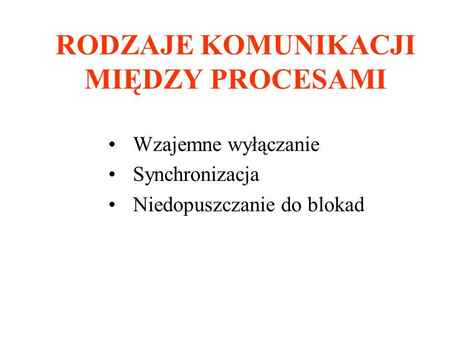 Synchronizacja 3 rozwiązanie Dijkstry – naprzemienne wykonywanie procesów var x:integer:=2; procedure P1; begin cycle l1: if x=2 then goto l1 sekcja–krytyczna; x:=2; instrukcje-A1; end Problem: możliwe wstrzymywanie procesów poza s-k procedure P2; begin cycle l2: if x=1 then goto l2 sekcja–krytyczna; x:=1; instrukcje-A2; end