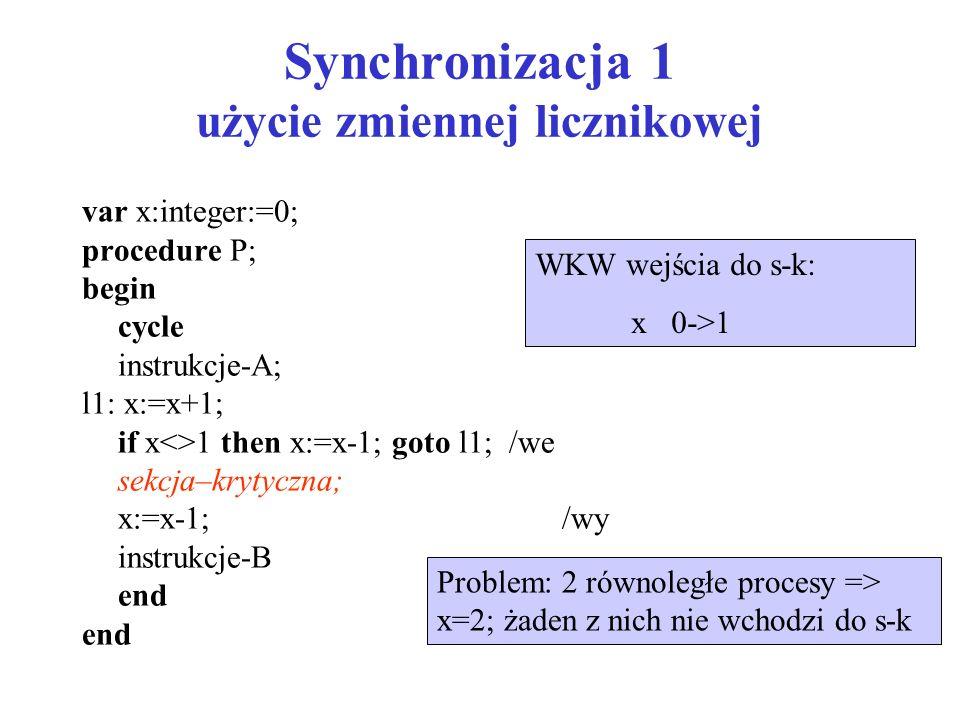 Synchronizacja 1 użycie zmiennej licznikowej var x:integer:=0; procedure P; begin cycle instrukcje-A; l1: x:=x+1; if x<>1 then x:=x-1; goto l1; /we se