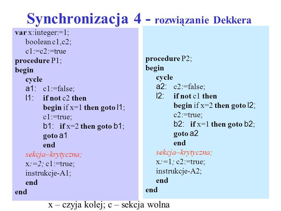 Synchronizacja 4 - rozwiązanie Dekkera var x:integer:=1; boolean c1,c2; c1:=c2:=true procedure P1; begin cycle a1: c1:=false; l1: if not c2 then begin