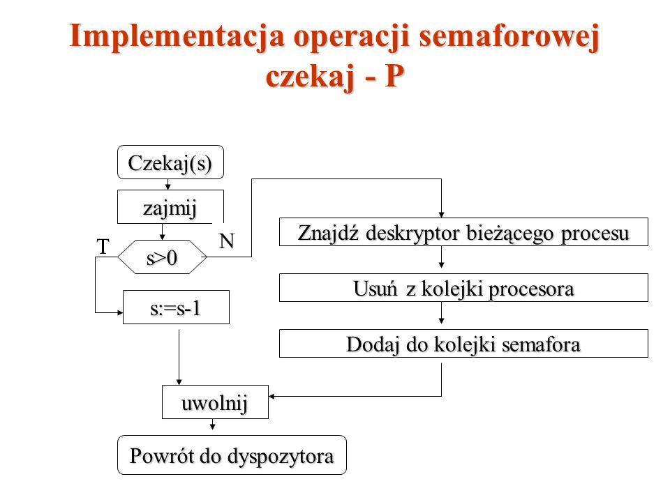 Implementacja operacji semaforowej czekaj - P Czekaj(s) zajmij s>0 s:=s-1 uwolnij Znajdź deskryptor bieżącego procesu Powrót do dyspozytora N Usuń z k