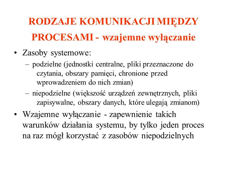 RODZAJE KOMUNIKACJI MIĘDZY PROCESAMI - wzajemne wyłączanie Zasoby systemowe: –podzielne (jednostki centralne, pliki przeznaczone do czytania, obszary