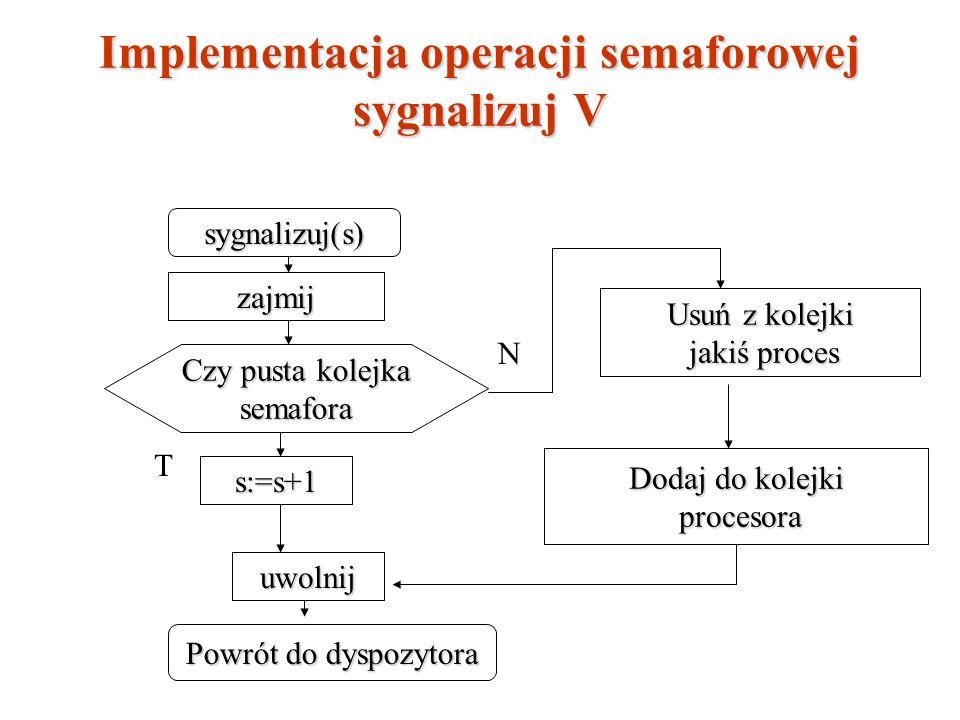 Implementacja operacji semaforowej sygnalizuj V sygnalizuj(s) zajmij Czy pusta kolejka semafora s:=s+1 uwolnij Powrót do dyspozytora Usuń z kolejki ja