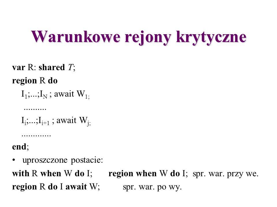Warunkowe rejony krytyczne var R: shared T; region R do I 1 ;...;I N ; await W 1;.......... I i ;...;I i+1 ; await W j;............. end; uproszczone