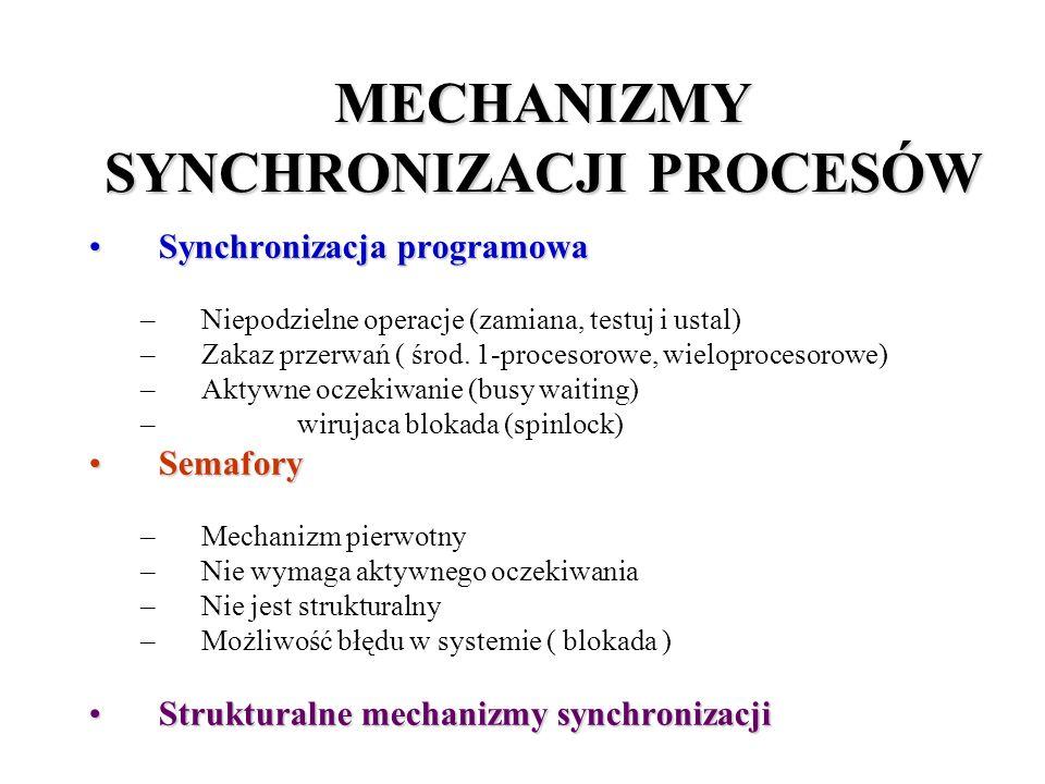 MECHANIZMY SYNCHRONIZACJI PROCESÓW Synchronizacja programowaSynchronizacja programowa –Niepodzielne operacje (zamiana, testuj i ustal) –Zakaz przerwań