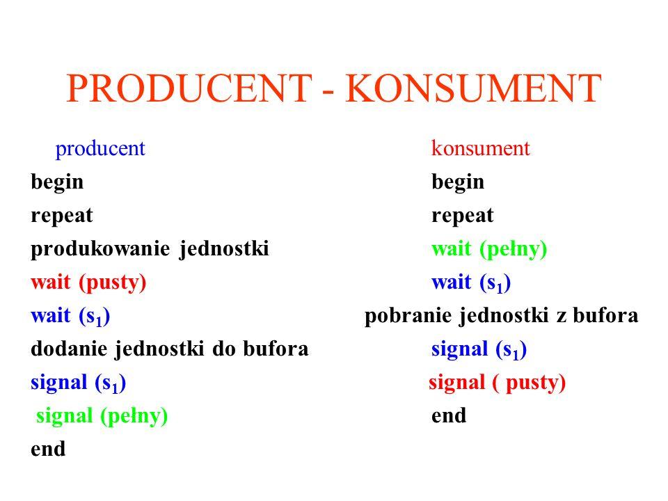 PRODUCENT - KONSUMENT producent konsumentbeginrepeat produkowanie jednostkiwait (pełny) wait (pusty)wait (s 1 ) wait (s 1 ) pobranie jednostki z bufor