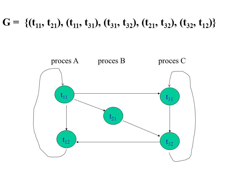 t 11 t 12 t 32 t 21 t 31 proces Aproces B proces C G = {(t 11, t 21 ), (t 11, t 31 ), (t 31, t 32 ), (t 21, t 32 ), (t 32, t 12 )}