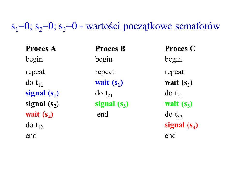s 1 =0; s 2 =0; s 3 =0 - wartości początkowe semaforów Proces AProces BProces C beginbeginbegin repeatrepeatrepeat do t 11 wait (s 1 )wait (s 2 ) sign