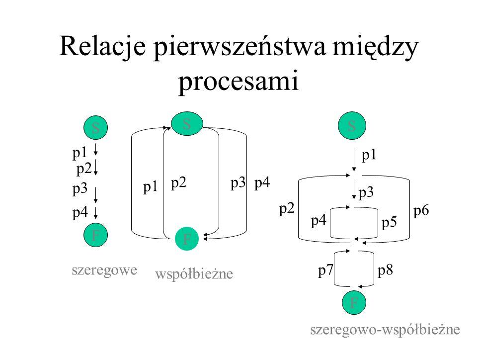 Jednoczesne wywołanie operacji P lub V na tym samym semaforze – operacje wykonane sekwencyjnie w dowolnym porządku Wybór procesu czekającego na dokończenie operacji P – arbitralny, nieznany
