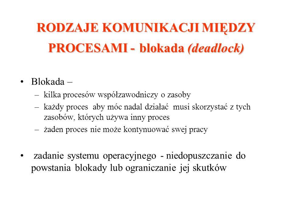 RODZAJE KOMUNIKACJI MIĘDZY PROCESAMI - blokada (deadlock) Blokada – –kilka procesów współzawodniczy o zasoby –każdy proces aby móc nadal działać musi