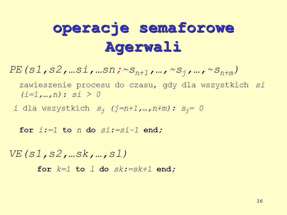 16 operacje semaforowe Agerwali PE(s1,s2,…si,…sn;~s n+1,…,~s j,…,~s n+m ) zawieszenie procesu do czasu, gdy dla wszystkich si (i=1,…,n): si > 0 i dla