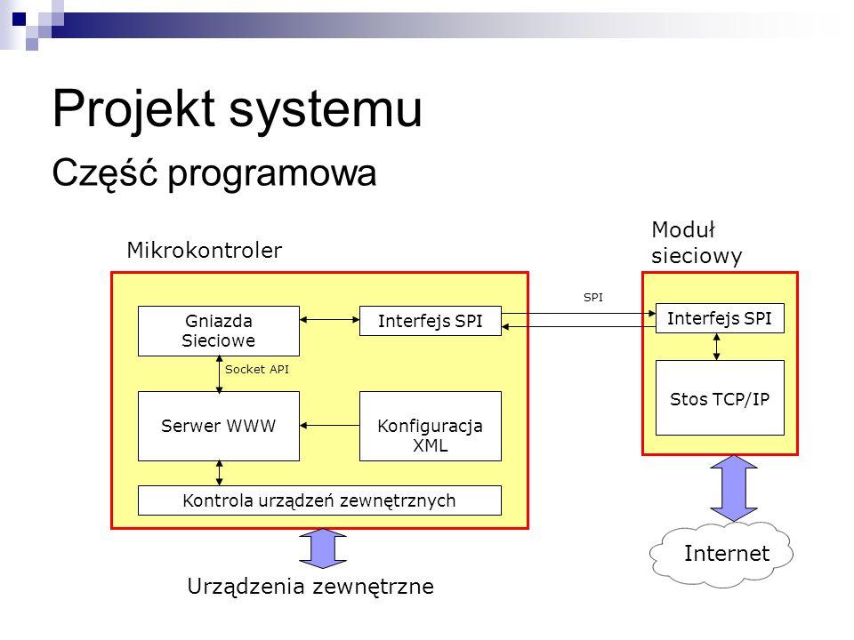 Serwer WWW Gniazda Sieciowe Stos TCP/IP Kontrola urządzeń zewnętrznych Konfiguracja XML Interfejs SPI Socket API SPI Mikrokontroler Moduł sieciowy Int